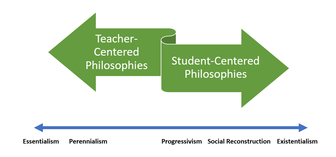 Teaching philosophies range from teacher-centered, such as essentialism and perennialism, to student-centered, such as progressivism, social reconstruction, and existentialism.